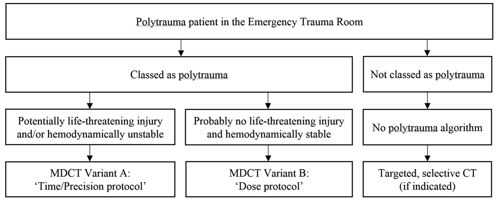 A European Society of Emergency Radiology polytrauma képalkotási és szolgáltatási ajánlása