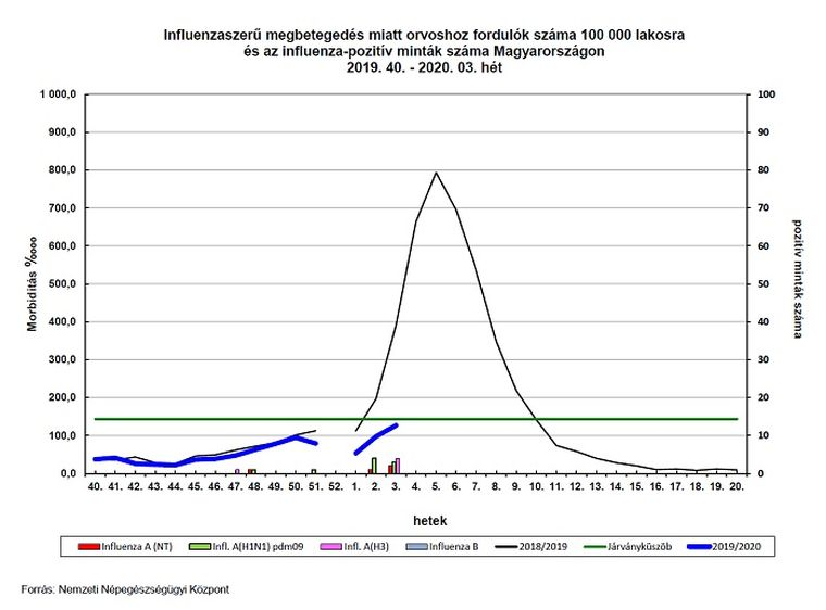Influenza: péntektől látogatási tilalom több kórházban