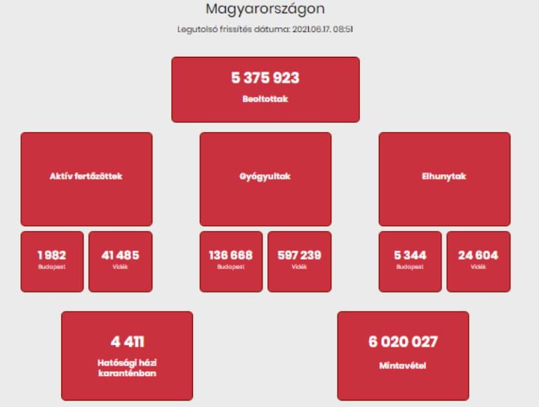 Pénteki mérleg: 1293 újabb fertőzött és 33 áldozat